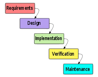 Software Test Methodologies
