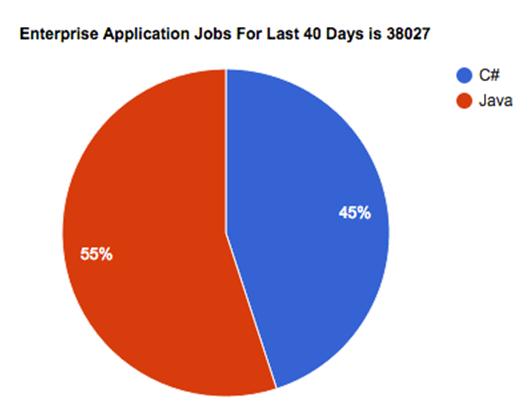 Enterprise Application Jobs For Last 40 Days is 38027