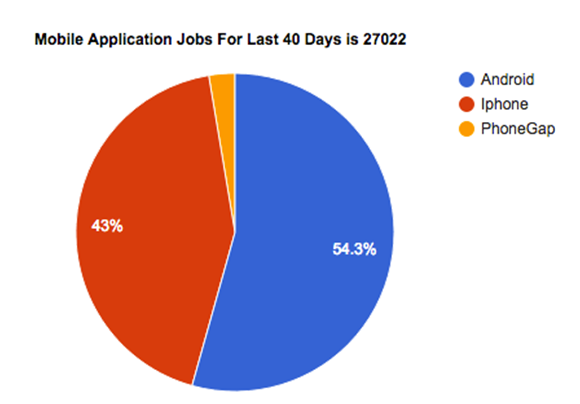 Mobile Application Jobs For Last 40 Days is 27022