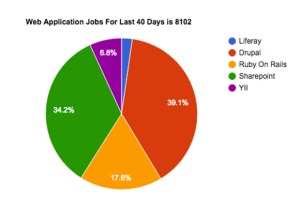 Web Application Jobs For Last 40 Days is 8102