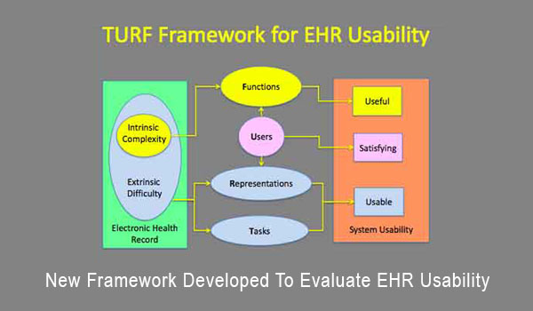New Framework Developed To Evaluate EHR Usability
