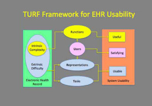 New Framework Developed To Evaluate EHR Usability