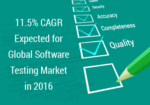 11.5 percent CAGR Expected for Global Software Testing Market in 2016