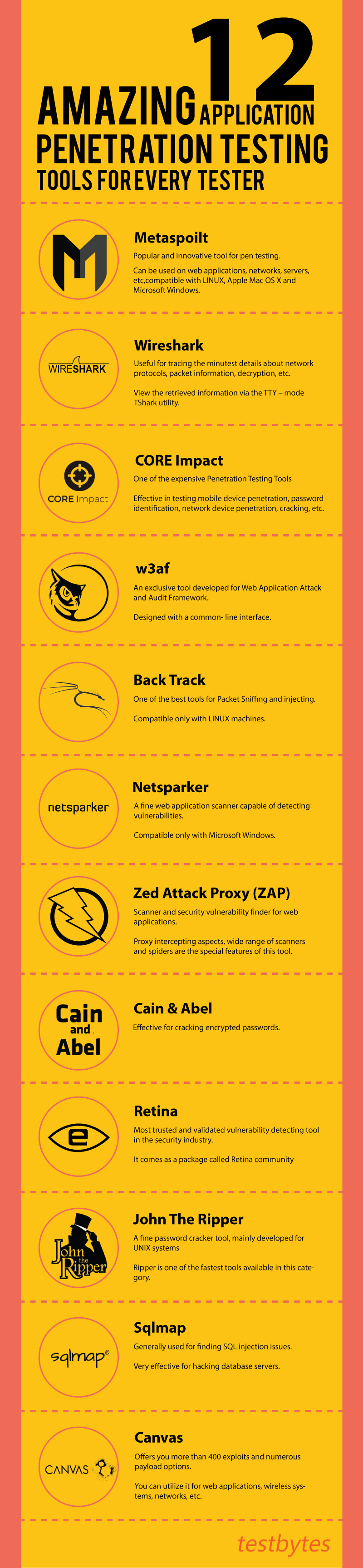 12 Amazing Application Penetration Testing Tools For Every Tester [Infographic]