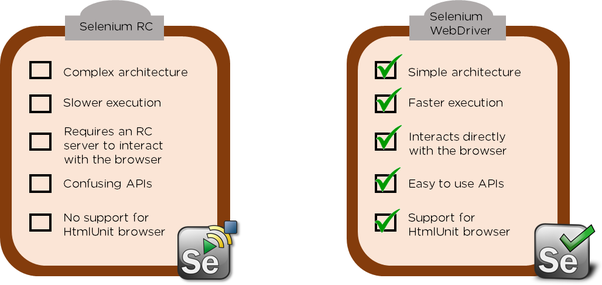Difference Between Selenium RC and Webdriver