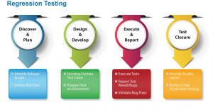 How to perform regression testing
