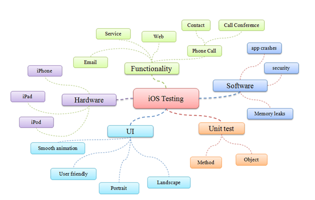 ios automation testing tools