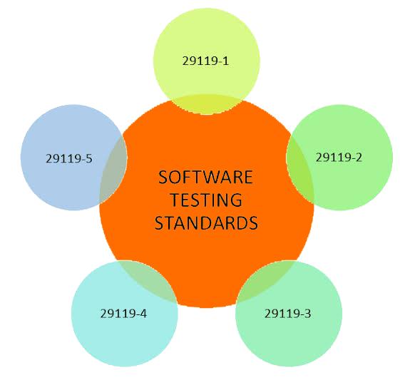Software Testing Standards