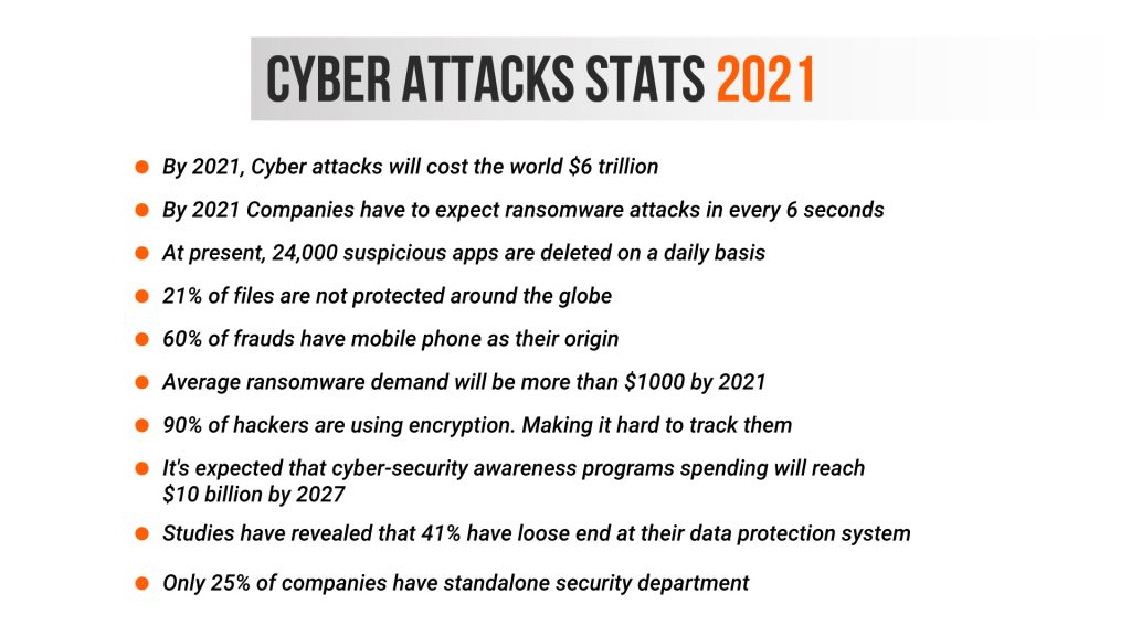 Cyber attack stats 2021