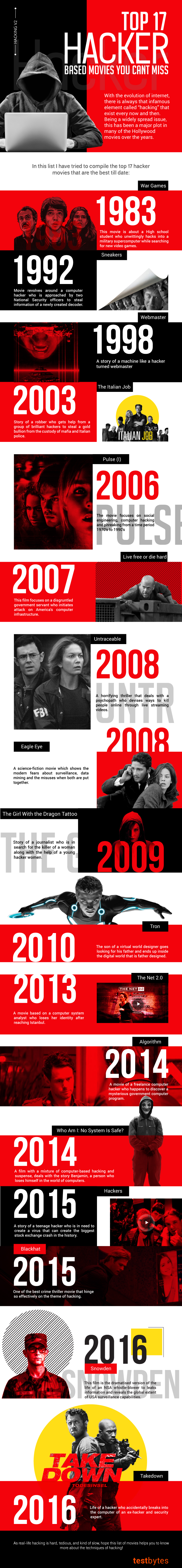 top 17 hacker based movies you cant miss infographic