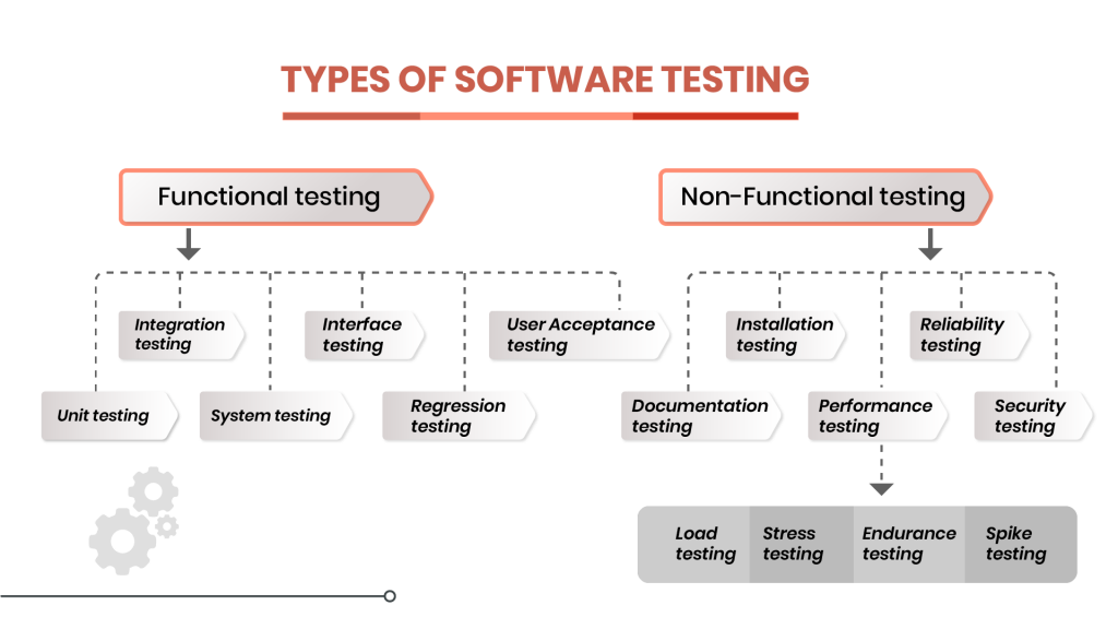 Types of software testing diagram