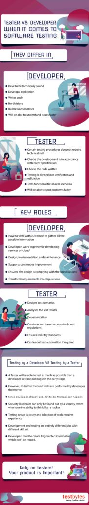 developer vs tester