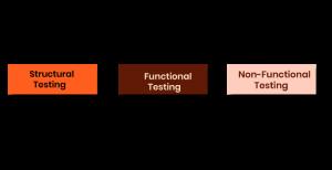 types of database testing