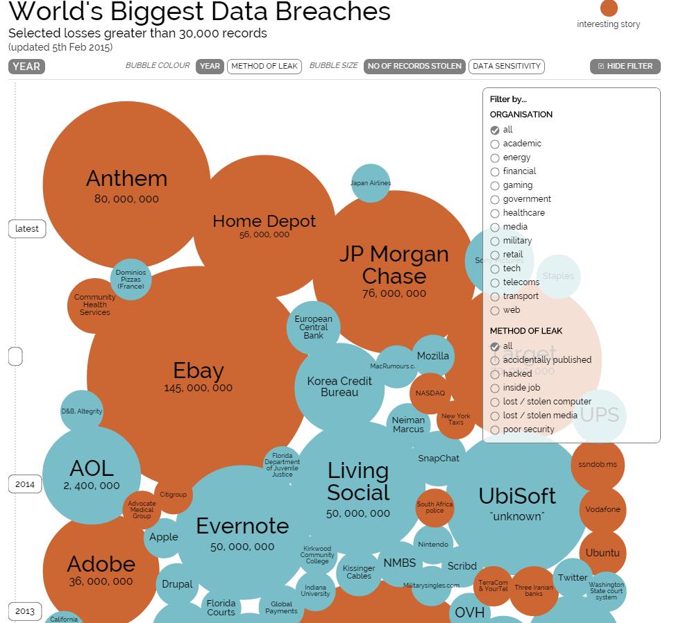 History of data breach