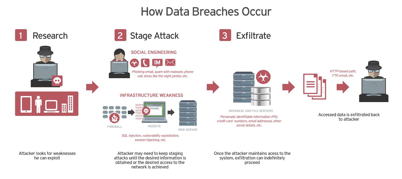how data breach happen