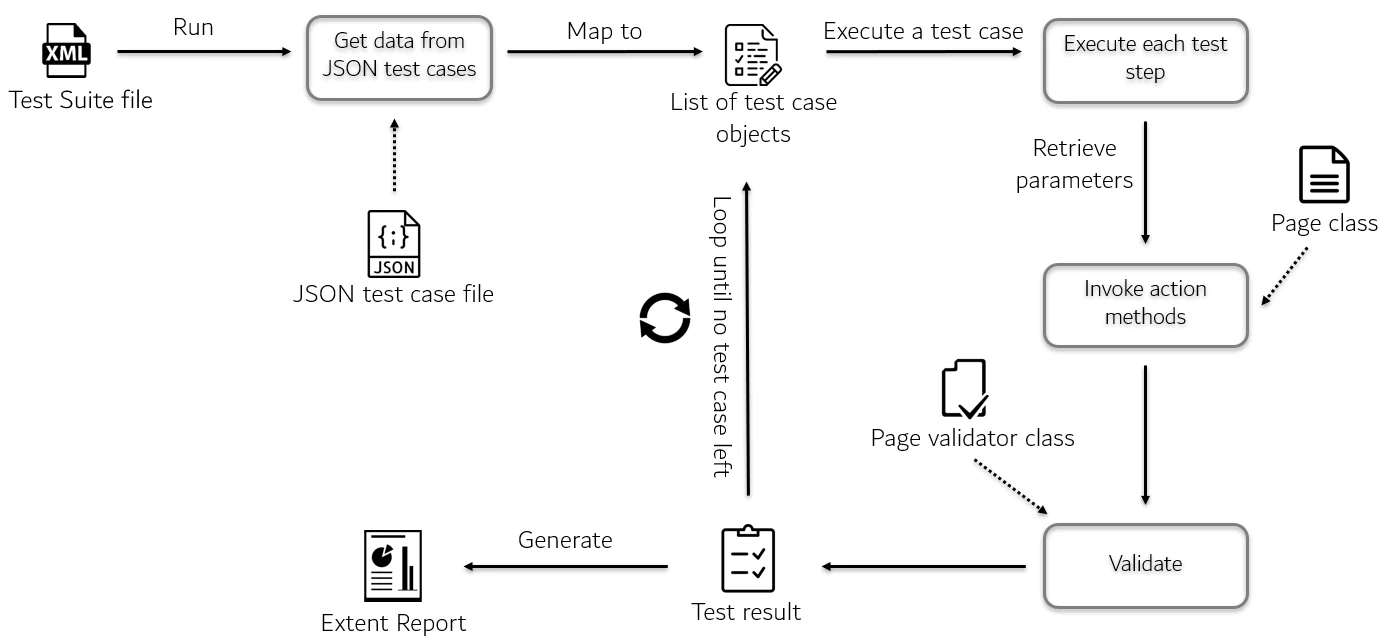 Automation Framework For Data Driven Testing