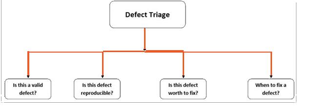 defect triage