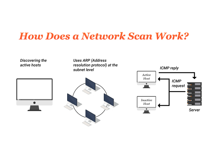 How-does-a-scan-work