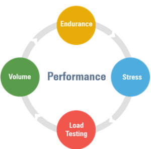 what is volume testing
