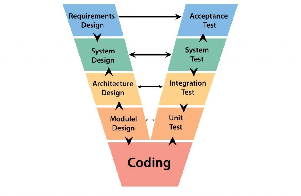 V model in software testing