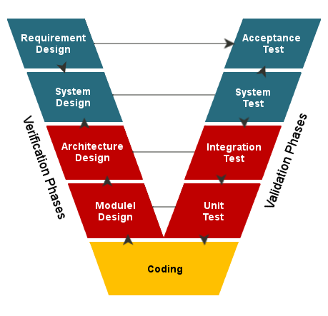 v model in software testing