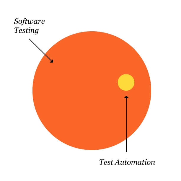 Automation is just a part of testing