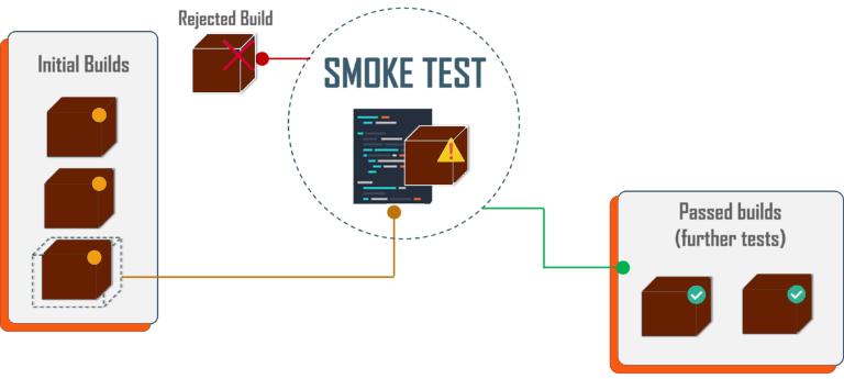 When to do smoke testing