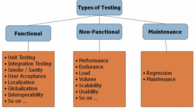 functional non functional testing