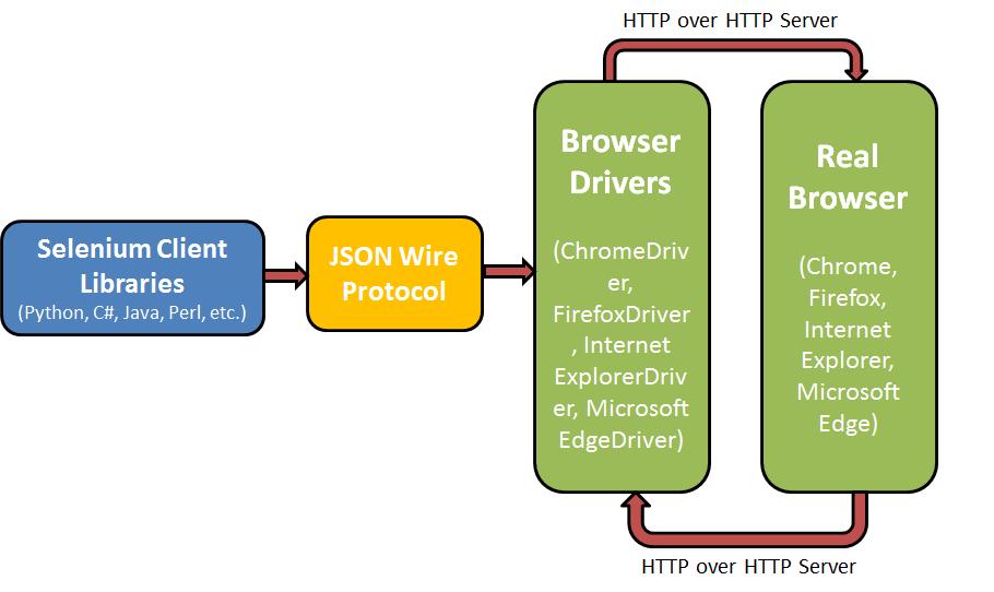 Pytest Framework