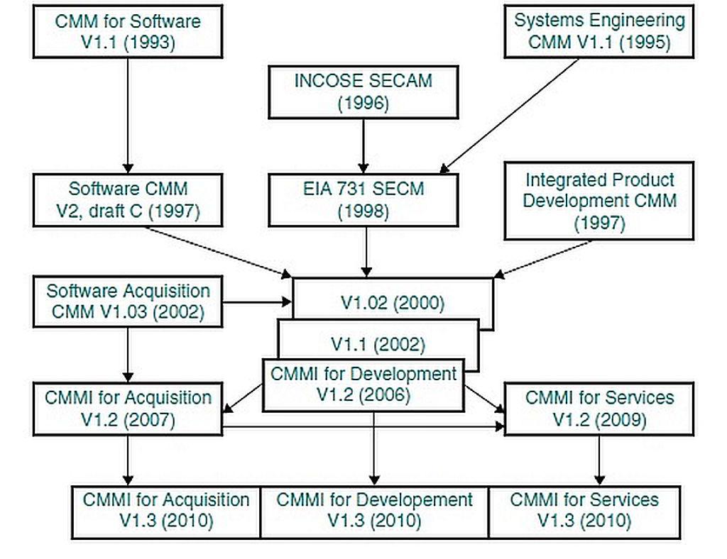 Evolution of CMMI