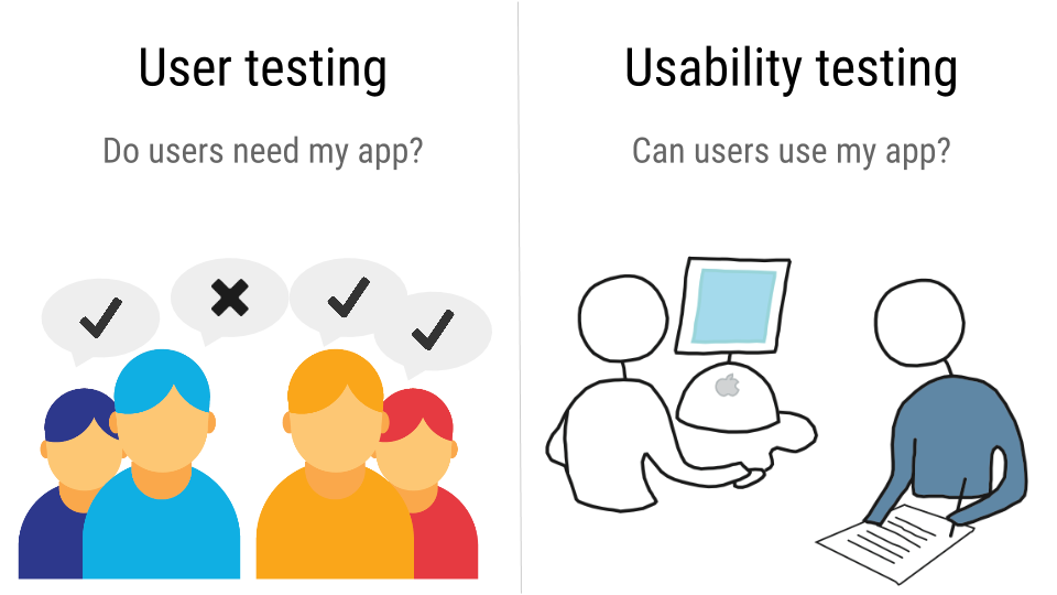 Difference between user testing and usability testing