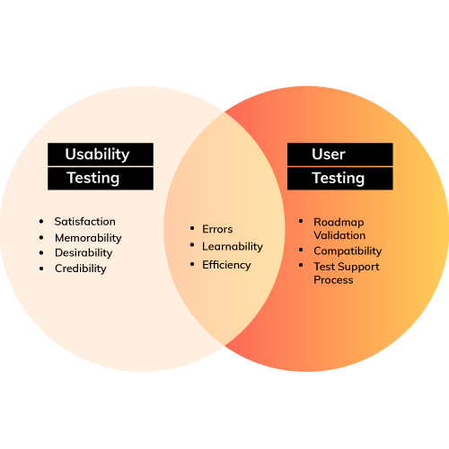 difference between user and usability testing