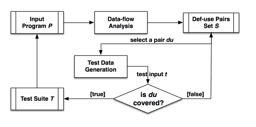 What Is Data Flow Testing Application Examples And Strategies