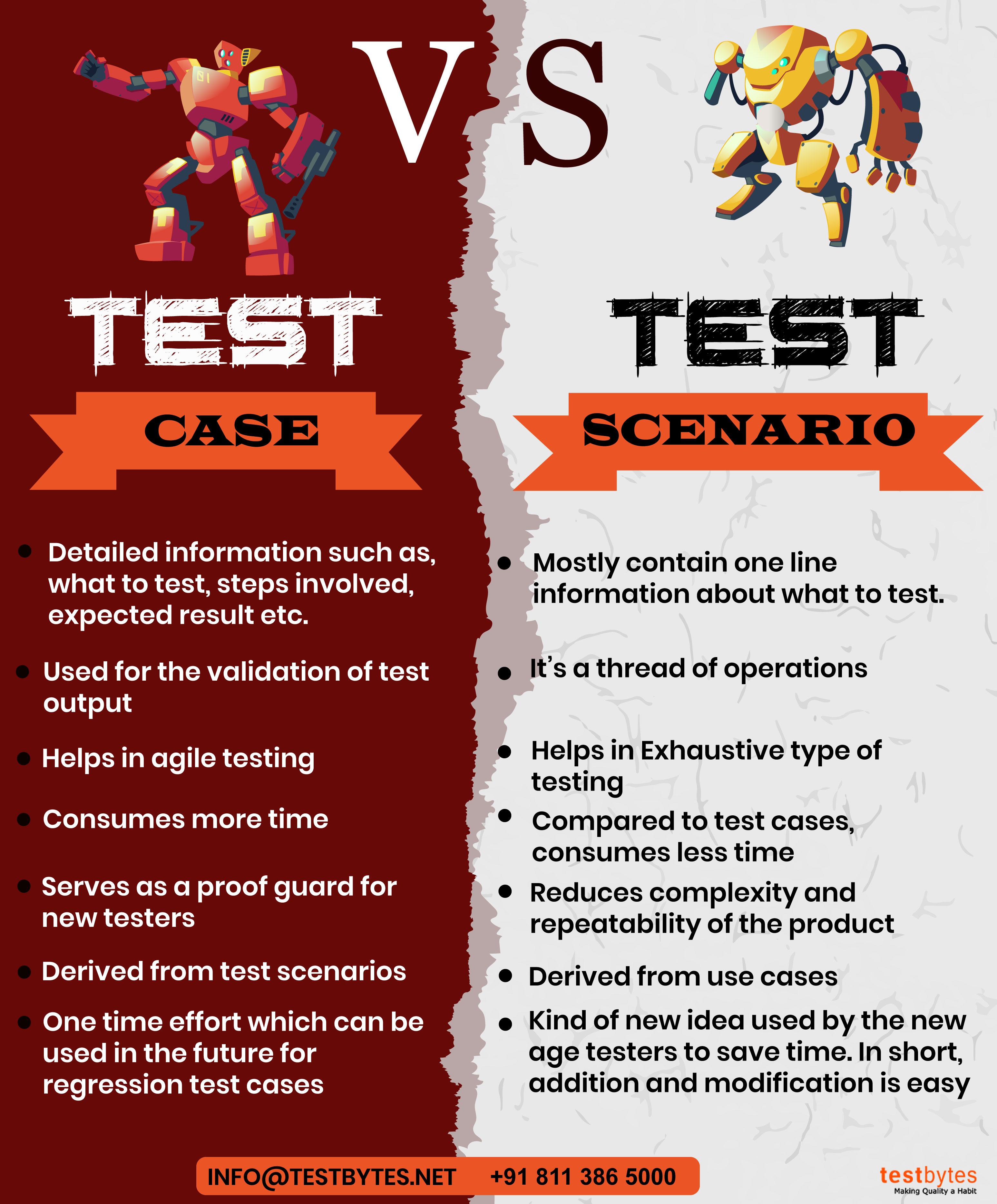 test case vs test scenario