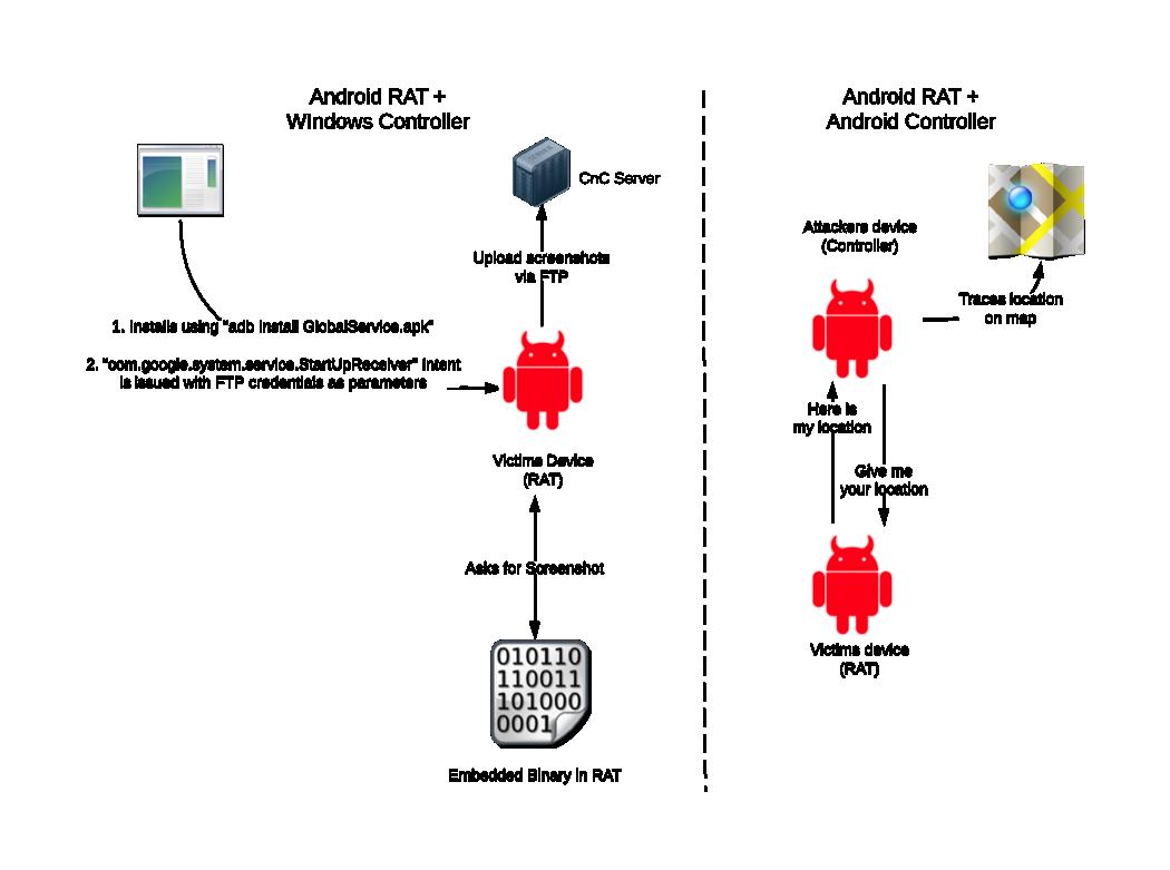 Multi-Vector Attacks