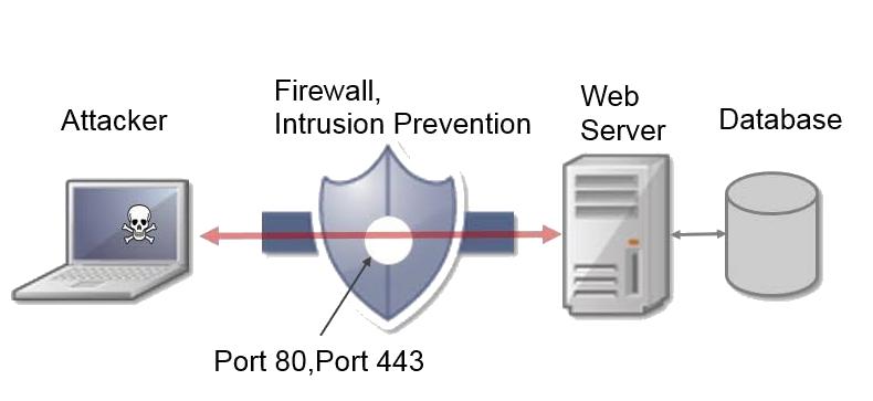 Application Level Attacks