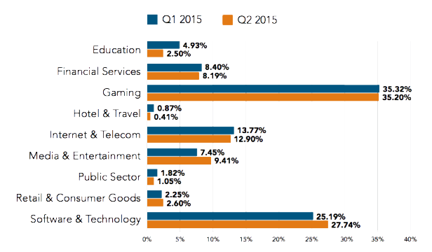 DDoS Attack Frequency by Industry