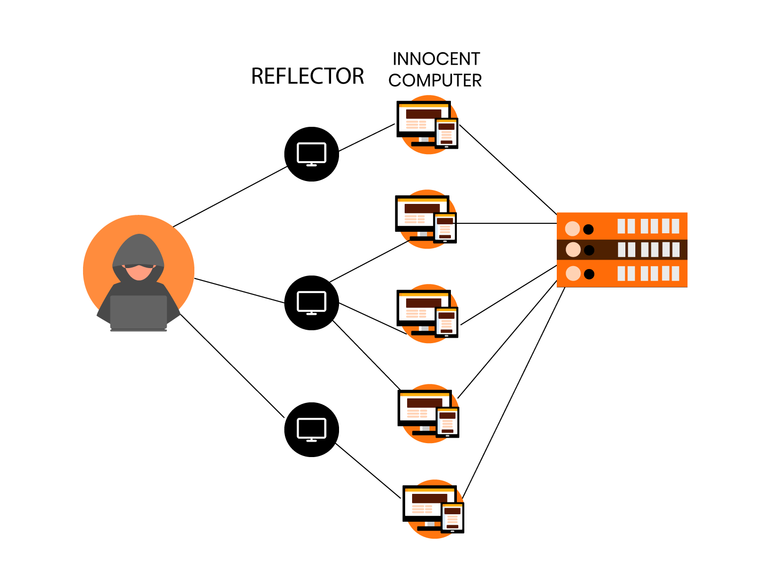 What is a DDoS attack? How to Stop DDoS Attacks?