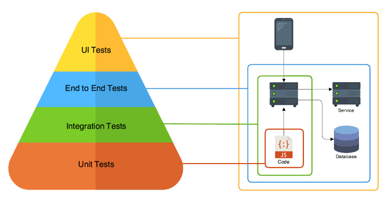 Framework For End to End Testing