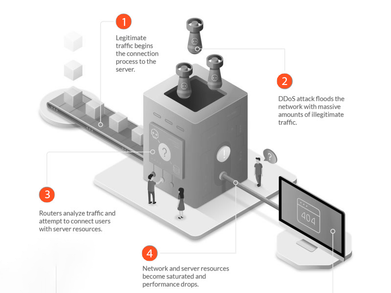 DDoS attack Symptoms