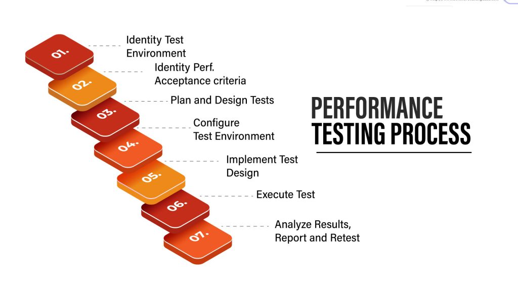 Performance-testing-process