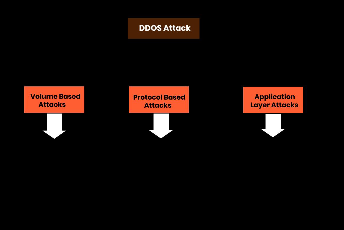 Types of DDoS attack