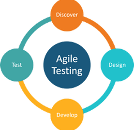 agile testing life cycle