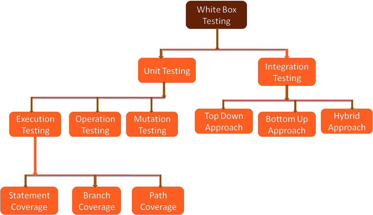 Types of White Box Testing