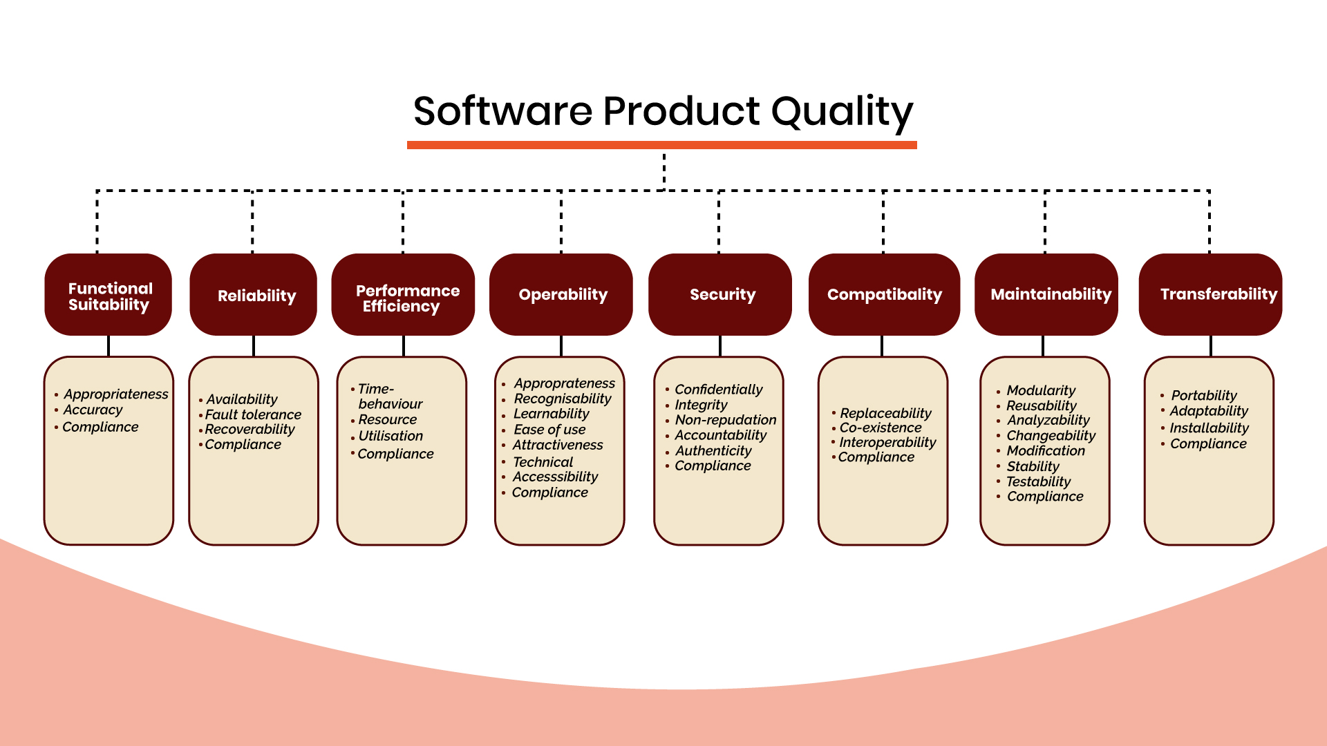 ISO/IEC 25010:2011 Software Quality Model