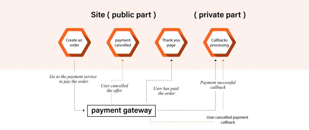 payment gateway working