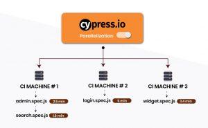 Cypress personalization