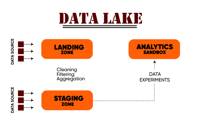 Data lake structure