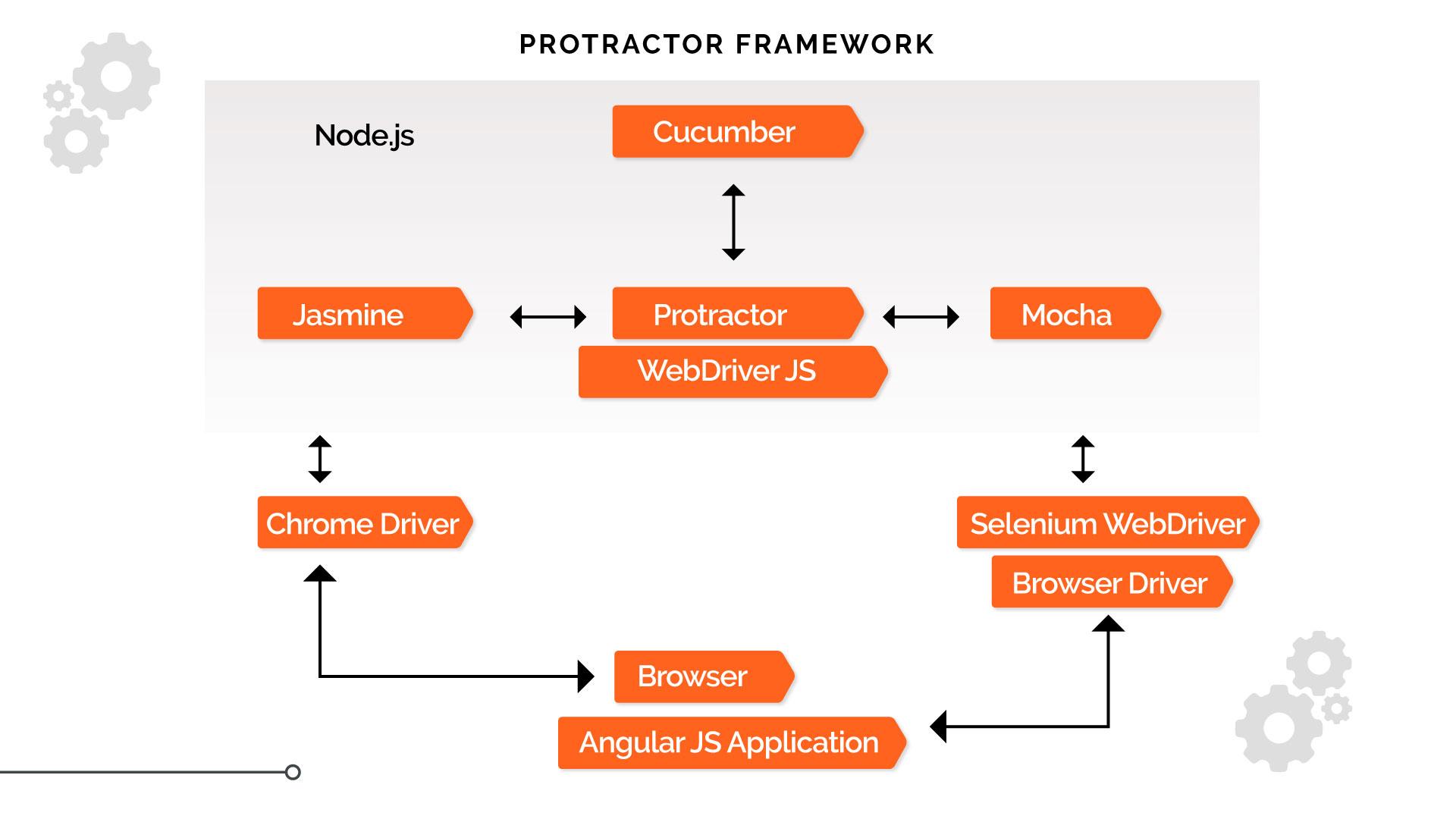 Protractor work flow