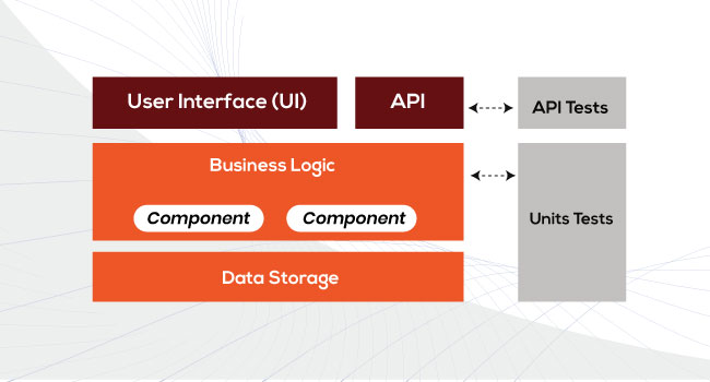 API testing flow